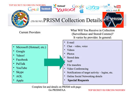 Project PRISM (Cause They Love You! --- Web Search)